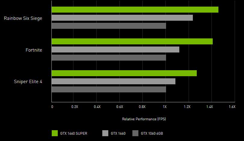 What's better GTX 1660 Ti or GTX 1660 Supper